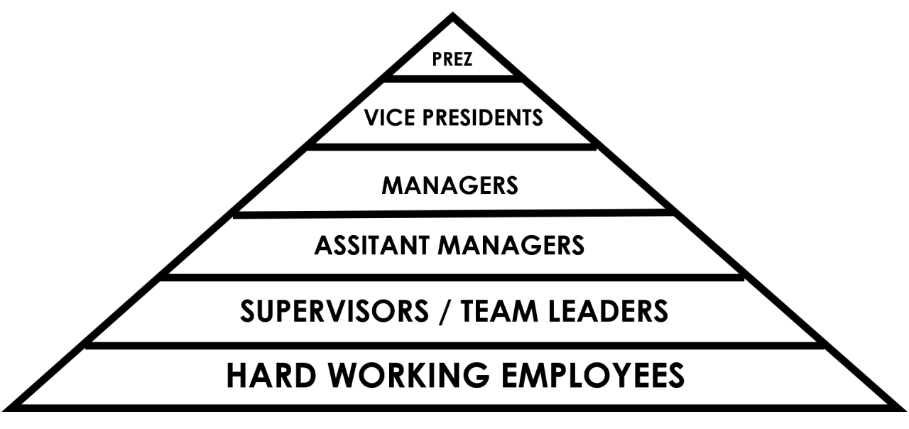 ALL!!!! of us work in a pyramid scheme! Don't believe me?…read on…
